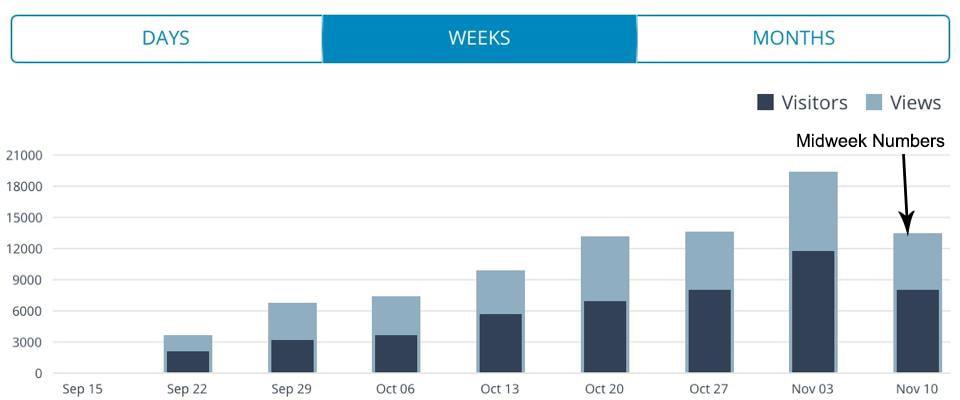 Crazy Vegan Kitchen | Food Blog Traffic Numbers, October 2014